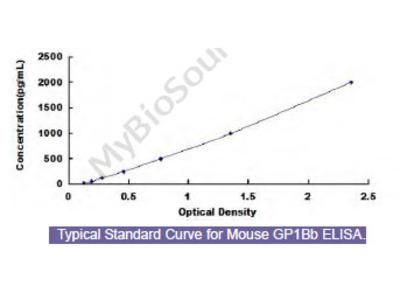 Mouse Glycoprotein Ib Beta Polypeptide, Platelet (GP1Bb) ELISA Kit