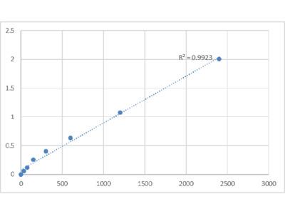Human Interferon Activated Gene 205 (IFI205) ELISA Kit