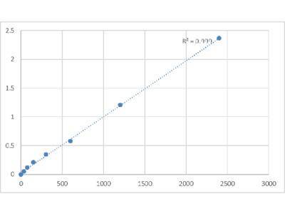 Human Beta-Defensin 132 (DEFB132) ELISA Kit