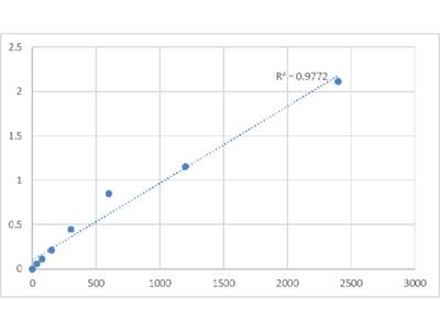Human Prolactin-Releasing Peptide Receptor (PRLHR) ELISA Kit