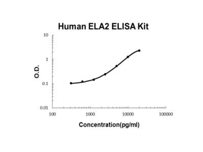 Human Elastase/ELANE/ELA2 PicoKine ELISA Kit