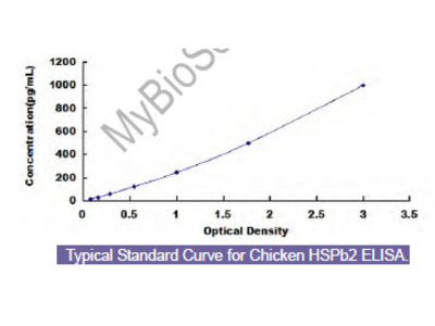 Chicken Heat Shock Protein Beta 2 (HSPb2) ELISA Kit