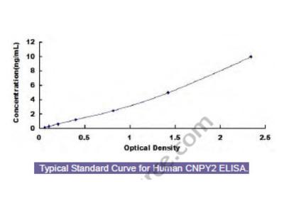 Human Canopy 2 Homolog (CNPY2) ELISA Kit