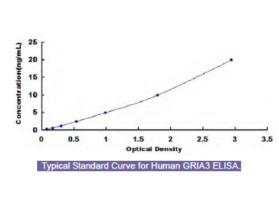 Human Glutamate Receptor, Ionotropic, AMPA 3 (GRIA3) ELISA Kit