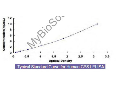 Human Carbamoyl Phosphate Synthase 1, Mitochondrial (CPS1) ELISA Kit