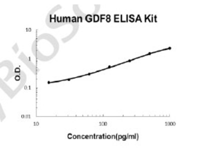 Human Myostatin/GDF8 PicoKine ELISA Kit