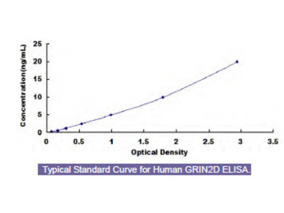 Human Glutamate Receptor, Ionotropic, N-Methyl-D-Aspartate 2D (GRIN2D) ELISA Kit
