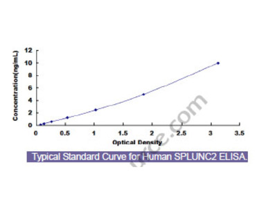 Human Short Palate, Lung And Nasal Epithelium Carcinoma Associated Protein 2 (SPLUNC2) ELISA Kit