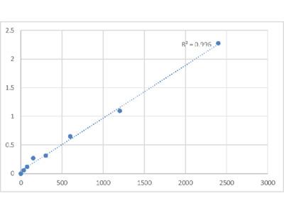 Human Cytochrome P450 2J2 (CYP2J2) ELISA Kit