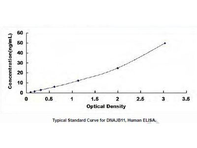 Human DnaJ/HSP40 Homolog Subfamily B, Member 11 (DNAJB11) ELISA Kit