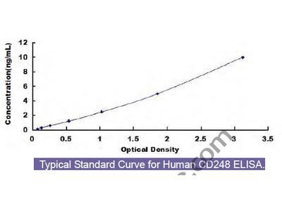 Human Endosialin (CD248) ELISA Kit