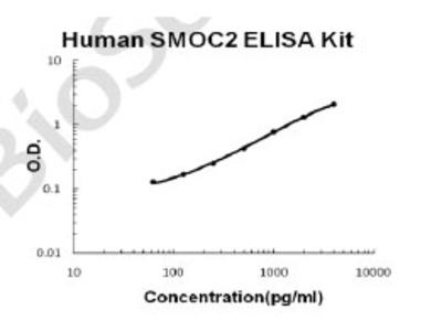Human SMOC2 PicoKine ELISA Kit