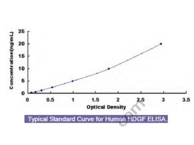 Human Hepatoma Derived Growth Factor (HDGF) ELISA Kit