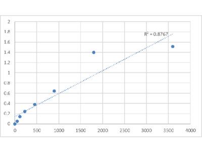 Bovine Synaptojanin-1 (SYNJ1) ELISA Kit