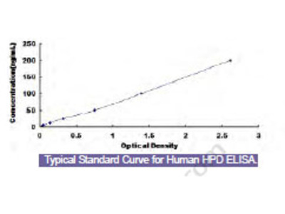 Human 4-Hydroxyphenylpyruvate Dioxygenase (HPD) ELISA Kit