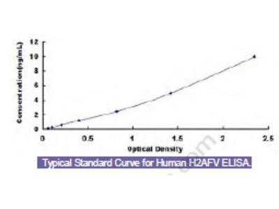 Human H2A Histone Family, Member V (H2AFV) ELISA Kit