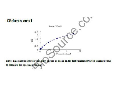 Human Uncharacterized protein C15orf61 (C15orf61) ELISA Kit