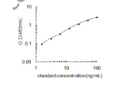 Human COL4A4/Collagen alpha-4(IV) Chain ELISA Kit