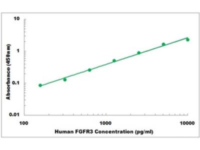 Human FGFR3 ELISA Kit