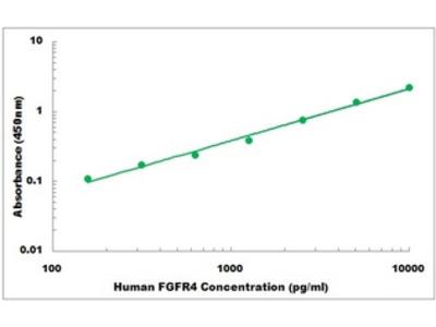 Human FGFR4 ELISA Kit