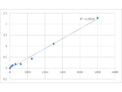 Bovine Protein S100-A1 (S100A1) ELISA Kit