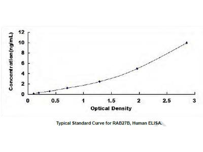 Human RAB27B, Member RAS Oncogene Family (RAB27B) ELISA Kit