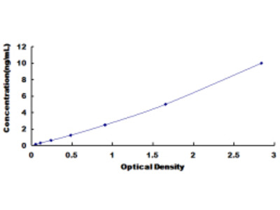 Human Ornithine Decarboxylase Antizyme 1 (OAZ1) ELISA Kit