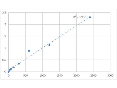 Human Beta-Defensin 133 (DEFB133) ELISA Kit