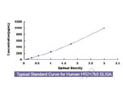 Human 17-Beta-Hydroxysteroid Dehydrogenase Type 3 (HSD17b3) ELISA Kit