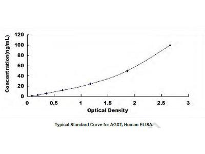 Human Alanine Glyoxylate Aminotransferase (AGXT) ELISA Kit