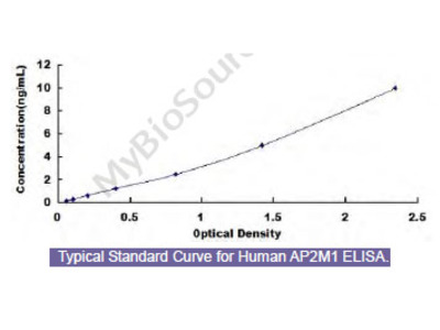 Human Adaptor Related Protein Complex 2 Mu 1 (AP2m1) ELISA Kit