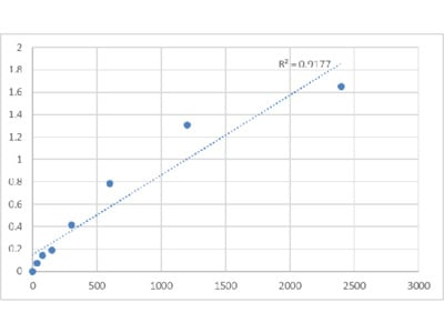 Human DEP Domain-Containing Protein 1B (DEPDC1B) ELISA Kit
