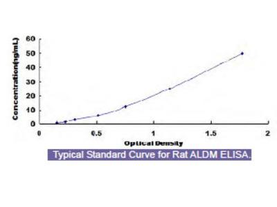 Rat Aldehyde Dehydrogenase, Mitochondrial (ALDM) ELISA Kit