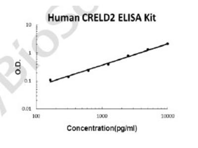 Human CRELD2 PicoKine ELISA Kit