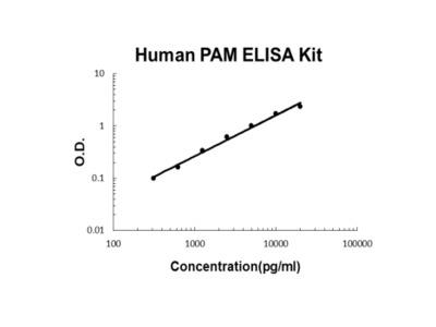 Human PAM PicoKine ELISA Kit