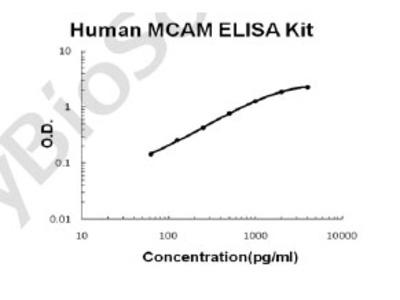 Human MCAM/CD146 PicoKine ELISA Kit