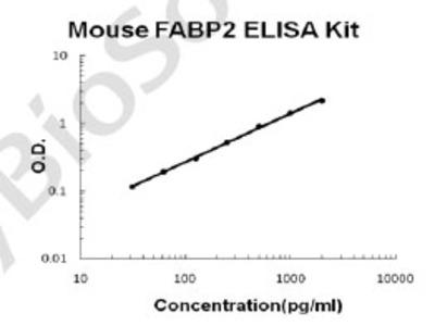 Mouse FABP2 PicoKine ELISA Kit
