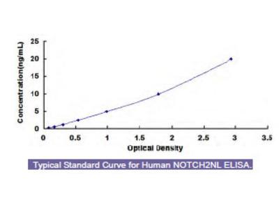 Human Notch2 N-Terminal Like Protein (NOTCH2NL) ELISA Kit