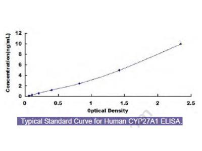 Human Cytochrome P450 27A1 (CYP27A1) ELISA Kit
