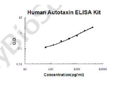 Human Autotaxin PicoKine ELISA Kit