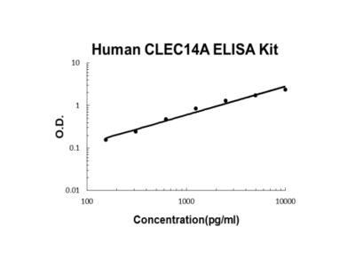Human CLEC14A PicoKine ELISA Kit