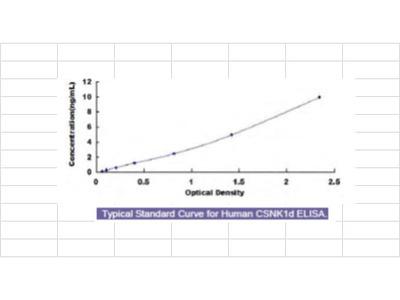 Human Casein Kinase 1 Delta (CSNK1d) ELISA Kit