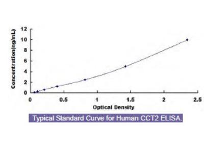 Human Chaperonin Containing TCP1, Subunit 2 (CCT2) ELISA Kit