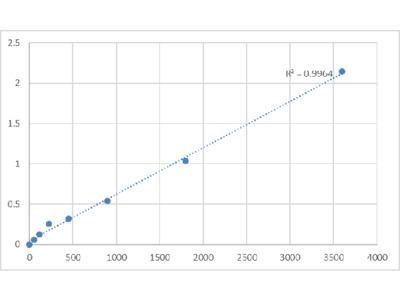 Bovine Putative Histone-lysine N-methyltransferase PRDM6 (PRDM6) ELISA Kit