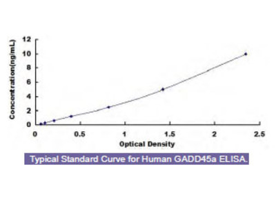 Human Growth Arrest And DNA Damage Inducible Protein Alpha (GADD45a) ELISA Kit