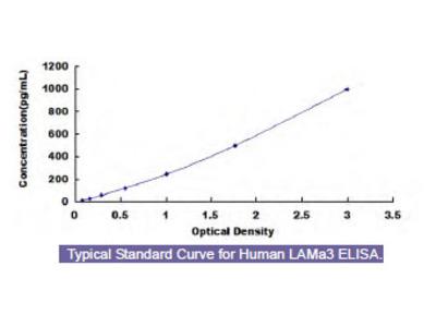 Human Laminin Alpha 3 (LAMa3) ELISA Kit