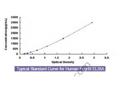 Human Receptor II For The Fc Region Of Immunoglobulin G (FcgRII) ELISA Kit