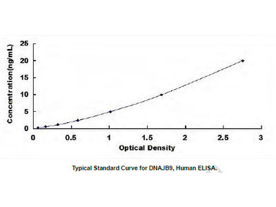 Human DnaJ/HSP40 Homolog Subfamily B, Member 9 (DNAJB9) ELISA Kit