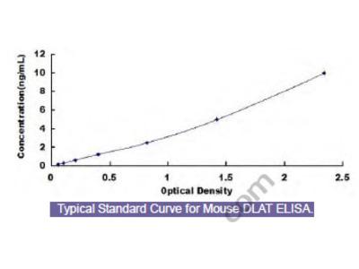 Mouse Dihydrolipoyl Transacetylase (DLAT) ELISA Kit
