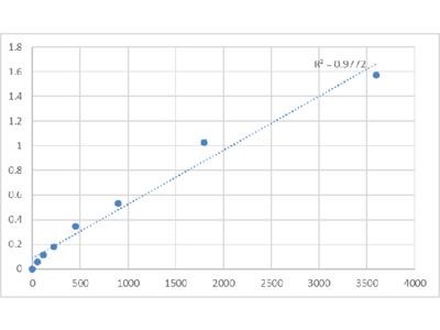 Bovine Peripherin-2 (PRPH2) ELISA Kit